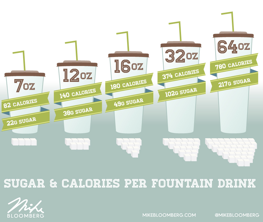 Big Easy On Low Carb: Sugar And Calories Per Fountain Drink