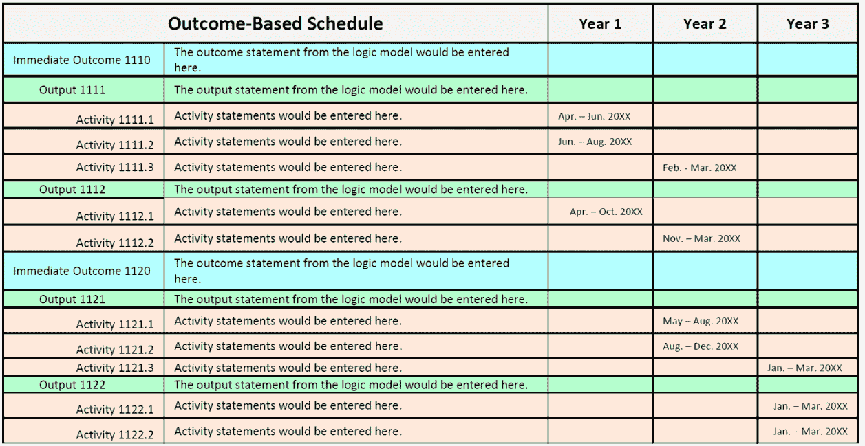 Links Outcomes and Outputs with a schedule for specific activities