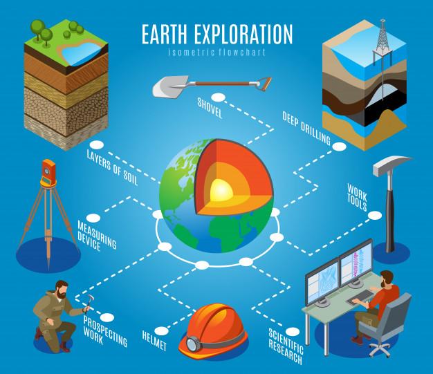 Objek Studi dan Aspek Geografi