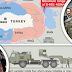 Πως με τους εξοπλισμούς η Τουρκία κερδίζει χωρίς πόλεμο