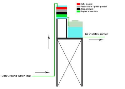 Cara memasang filter air bersih mudah dan benar dapat kita lihat pada gamber diata
