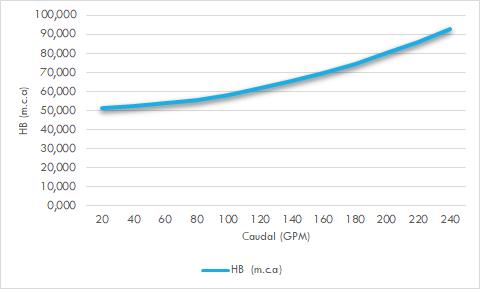 curva de bomba