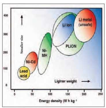 Densidad energética de diversas tecnologías de baterías recargables del mercado (Wiki)