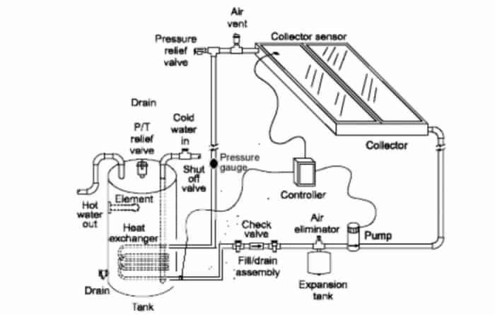 نظام التدوير الغير مباشر Indirect Circulation Systems
