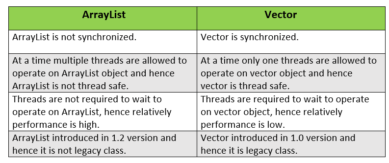 ArrayList vs Vector in Java