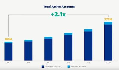 PayPal фиксирует рост держателей крипты