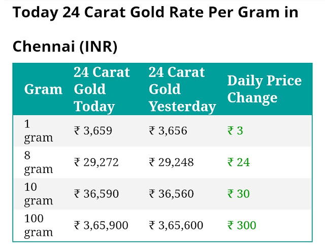 Today 24 carat gold rate per gram in Chennai