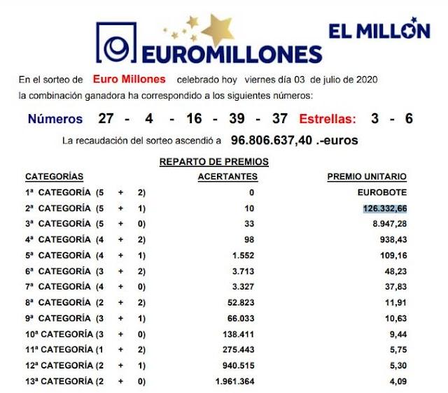Resultado Euromillones viernes 3 de julio de 2019