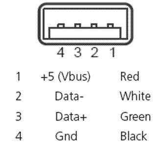 Construyelo Tu Mismo: Conectores USB