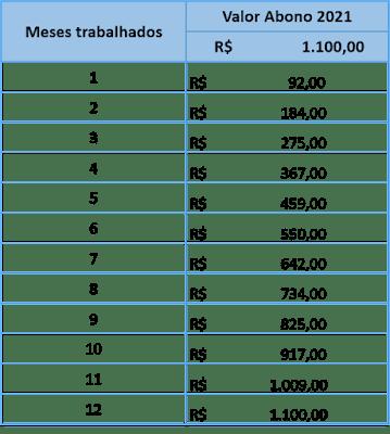 tabela do valor do PIS 2021