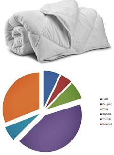 pareri forumuri Pilota Dormeo Sleep Sensation