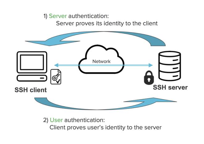 How to Set Up SSH Keys on Ubuntu 16 04 - TECHSUPPORT