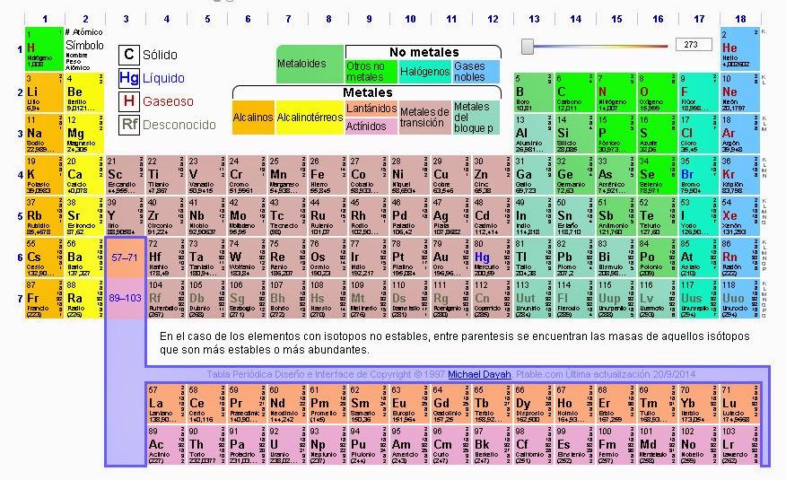 Lenguaje qumico inorgnico y orgnico tabla peridica urtaz Choice Image