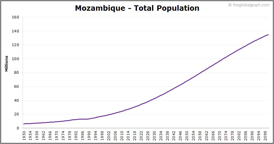 Mozambique  Total Population Trend