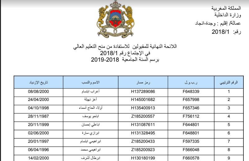 اللوائح الاضافية للمستفدين من المنحة الجامعية 2018/2019 جميع المدن المغربية
