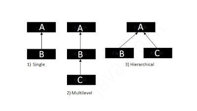 Types of inheritance available in Java