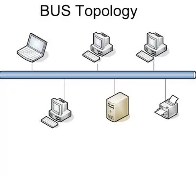 Bus-topology