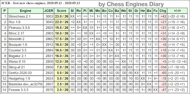 JCER Tournament 2020 - Page 6 2020.05.11.TestNewChessEngines