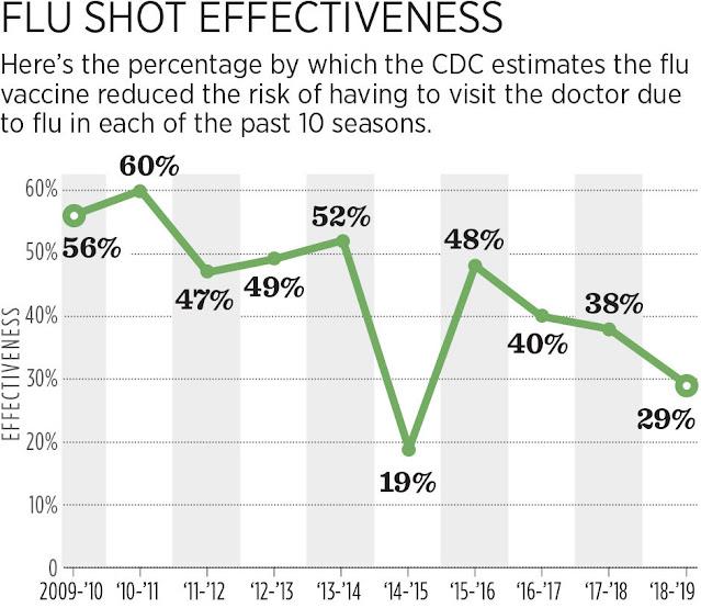 flu shot effectiveness