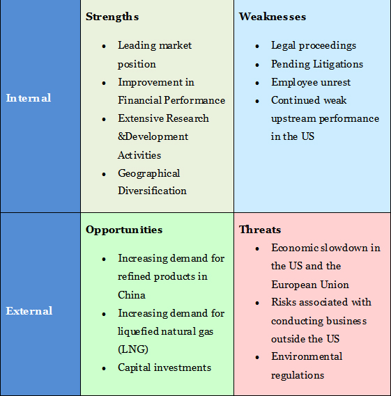 Swot analysis of the oil industry in nigeria
