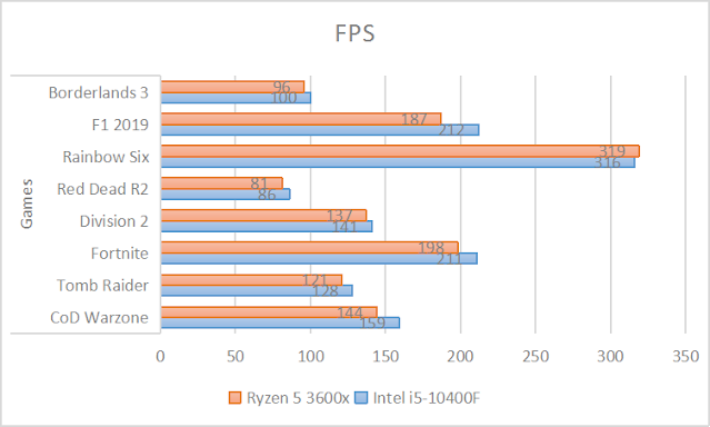Intel i5-10400F V/s. AMD Ryzen 5 3600X (FPS test)