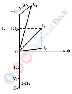 Equivalent Resistance of Transformer Winding - Formula