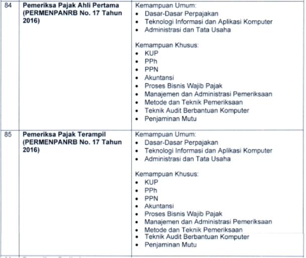 kisi kisi materi skb Pemeriksa Pajak Ahli Pertama Terampil formasi cpns tahun 2021 tomatalikuang.com