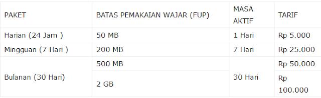 cara daftar paket internet im3 unlimited