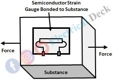 Semi Conductor or Piezo-Resistive Strain Gauge