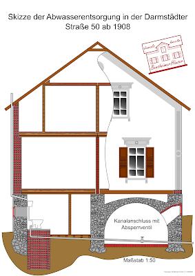 Bensheimer Häuser - damals und heute - Abwasserentsorgung über Abwasserkanal 1908