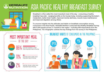 Herbalife Nutrition Healthy Breakfast Survey Reveals Consumers in thePhilippines Would Be Motivated To Eat Breakfast Daily If It Is More Convenient and Easy or Readily Accessible
