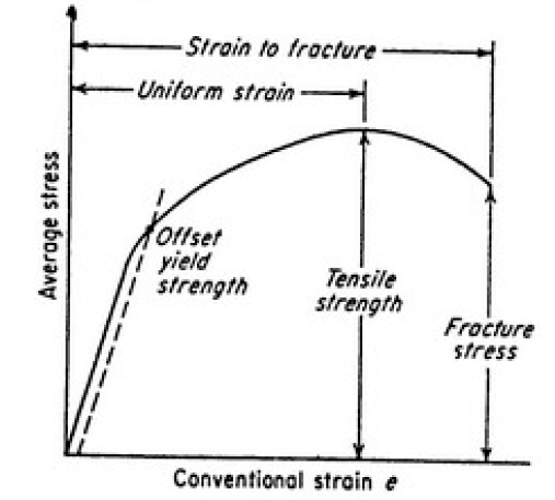 Material beton bagian 1 seputar bahan bangunan laut sedikit penjelasan tentang kedua kurva bahwa kurva tegangan regangan bersifat linier sampe13 atau nya kakuatan ultimate beton hancur saat di regangan ccuart Gallery