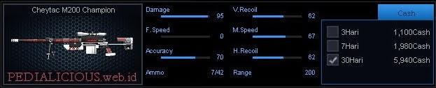 Detail Statistik Cheytac M200 Champion