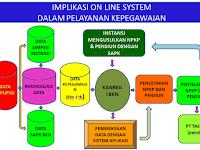 Download Materi dan Aplikasi  SAPK BKN