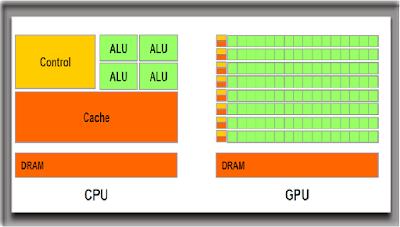 CPU có thể thay thế được GPU hay không?
