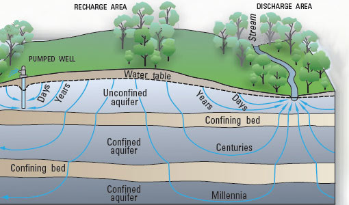 Multiple levels of underground aquifers, separated by confining beds of rock.