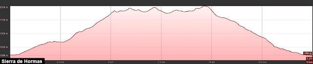 Perfil de elevación de la ruta a la Sierra de Hormas en la Montaña de Riaño