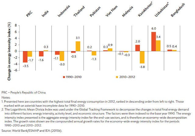 Figure 2:  Energy Intensity Component of Final Energy Demand among the Top 10 Energy Consumers, 1990–2012 (%)