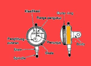 Cara  Benar Memakai Dial Gauge  Sesuai  Standart SOP