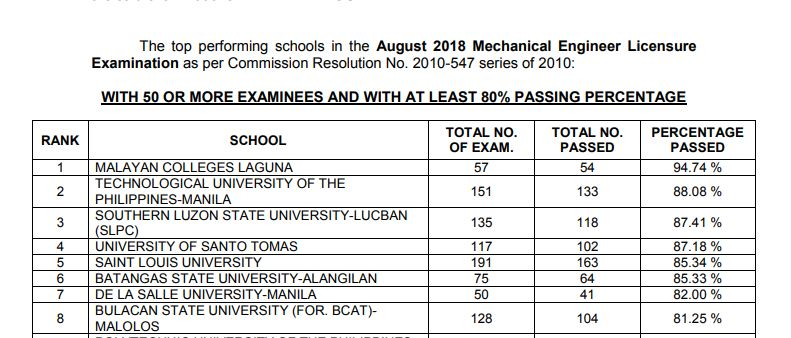Performance of schools: Mechanical Engineer ME, CPM board exam results August 2018