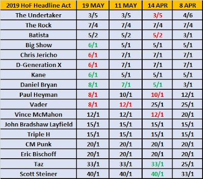 WWE Hall of Fame 2019 Betting Odds