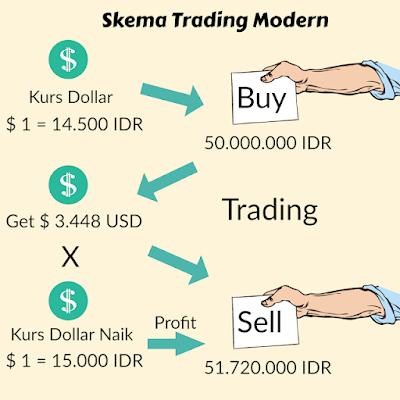 4 Bisnis Online Paling Menjanjikan, Dengan Keuntungan Omset Jutaan Rupiah, Gambar Ilustrasi Skema Trading Masa Kini