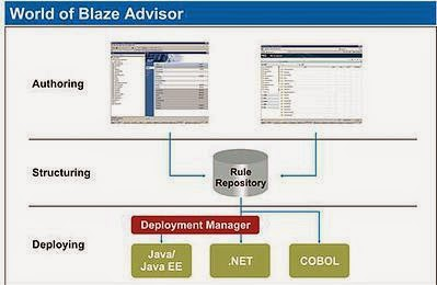 Blaze Advisor Basics