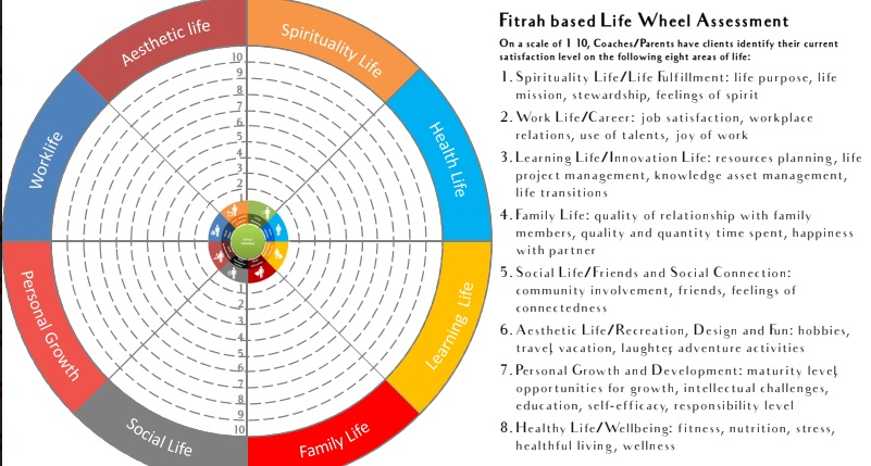 fitrah based life wheel assesment