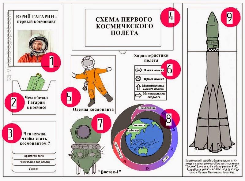 лэпбук про космический полет Гагарина