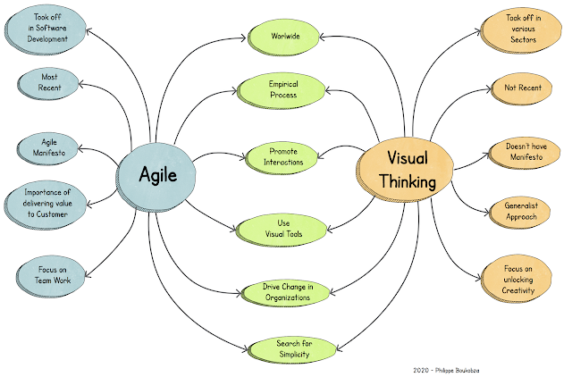 Video: What is Agile?