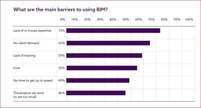 Gráfico en inglés con las razones para no usar BIM