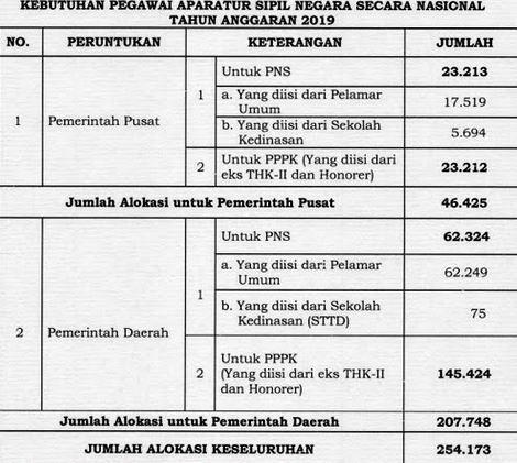 Update Rincian Alokasi Formasi CPNS 2019
