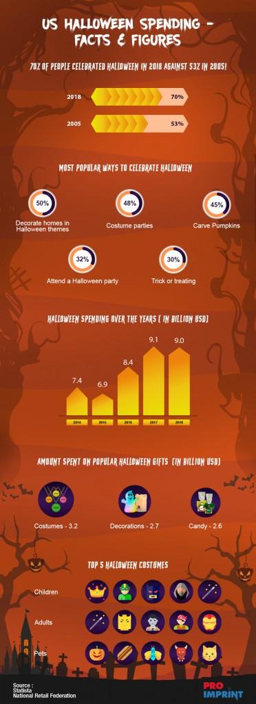 US Halloween Spending-Facts & Figures #infographic