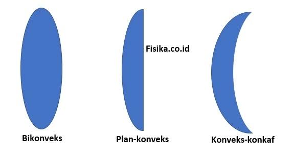 Jenis Jenis Lensa Cembung